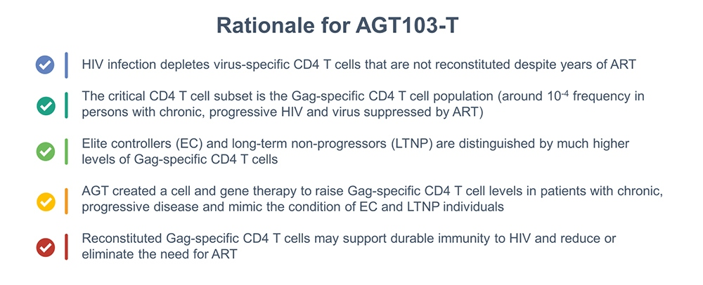 rationale-for-agt103-t