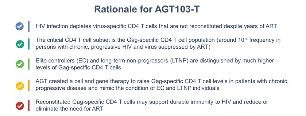 rationale-for-agt103-t2