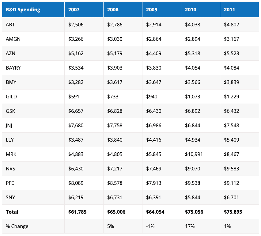 r-and-d-spending