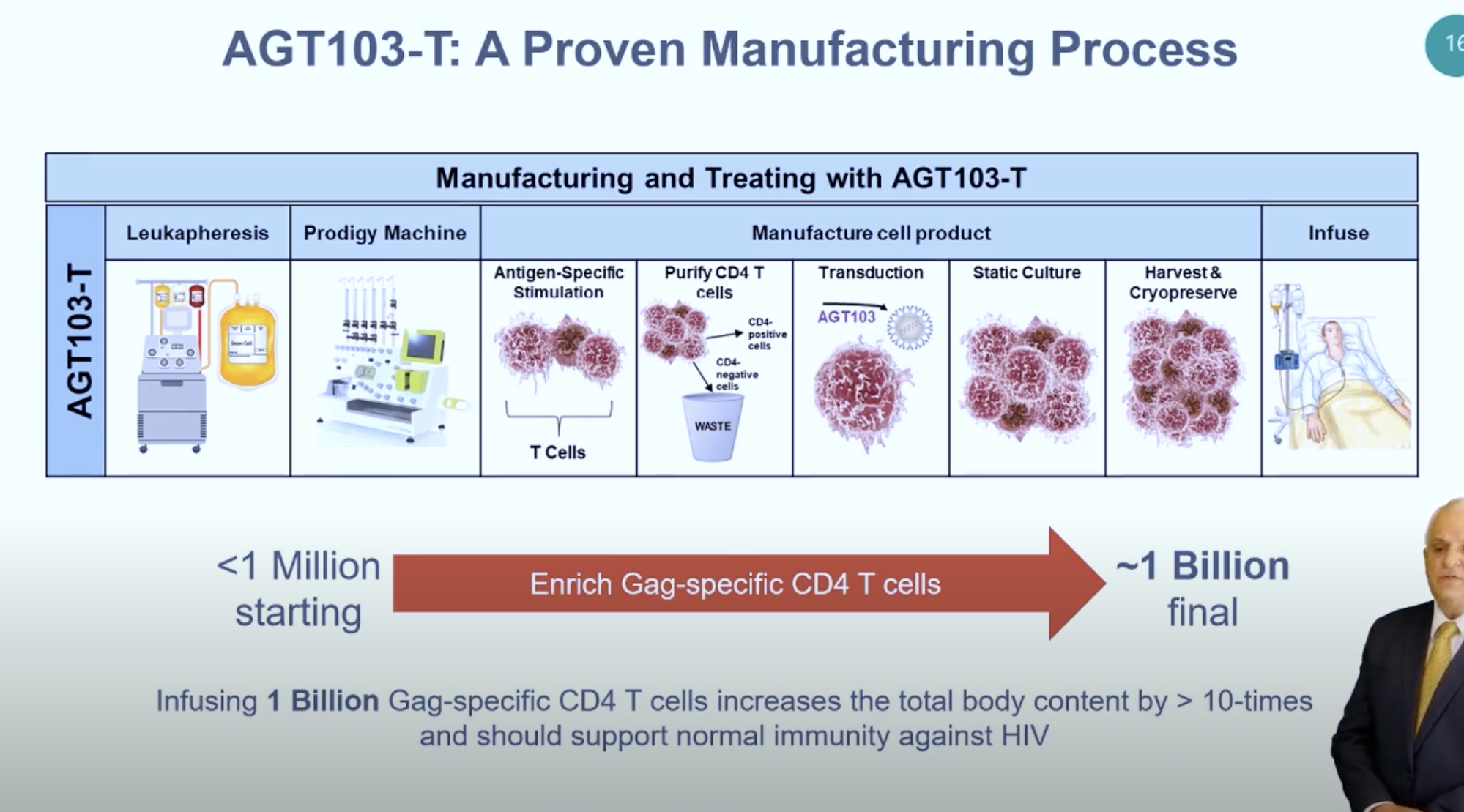 agt103-t-a-proven-manufacturing-process