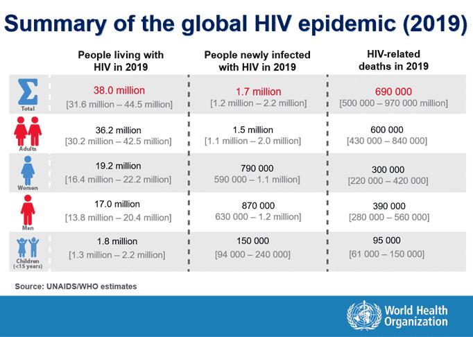 summary-of-global-hiv