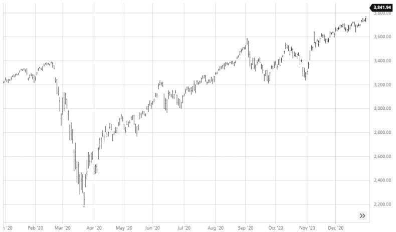 S&P 500 Performance, 2020