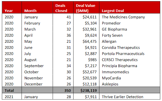 Summary of 2020 M&A Deals