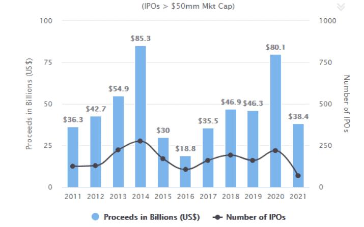 US IPO Market, All Sectors