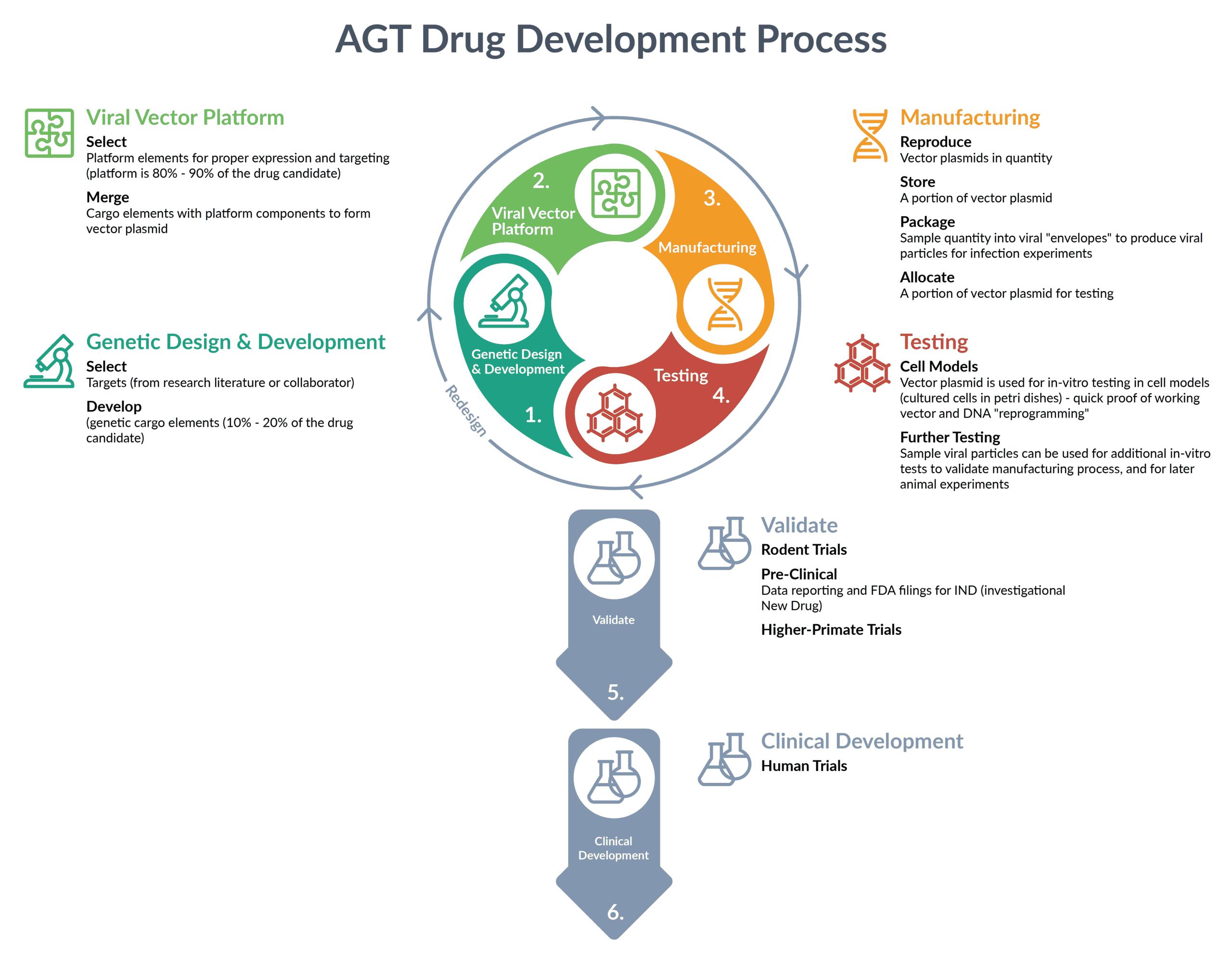 AGT-DrugDevProcess
